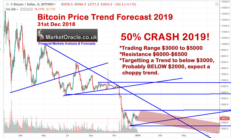 Bitcoin Price Analysis and Trend Forecast 2019 :: The Market
