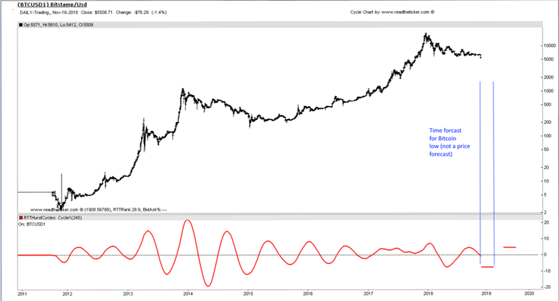 The Power of the Dow Jones Cycle :: The Market Oracle ::