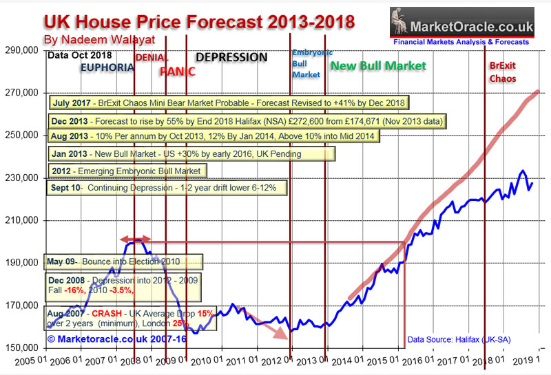 Uk House Prices Momentum Forecast 2019 The Market Oracle