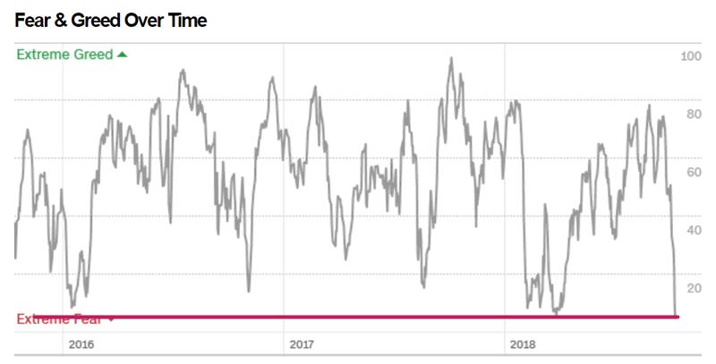 Stock Market Crash: Time to Buy Stocks? :: The Market Oracle ::