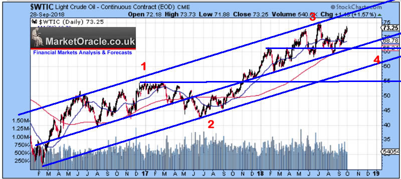 Crude Oil Price Technical Analysis :: The Market Oracle ::