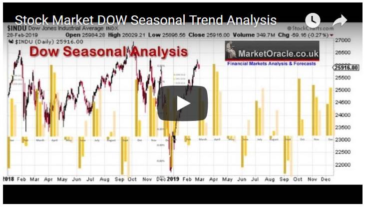 Stock Market DOW Seasonal Trend Analysis - Video :: The