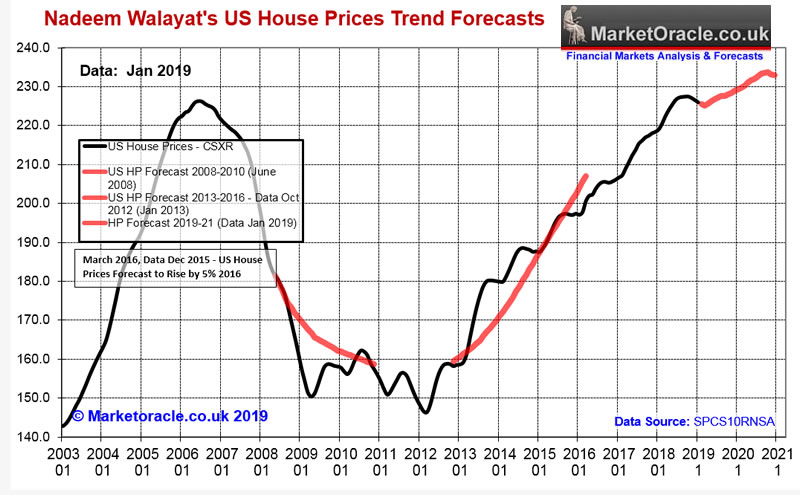 Us House Prices Trend Forecast 2019 To 2021 The Market