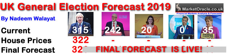 UK General Election Forecast 2019