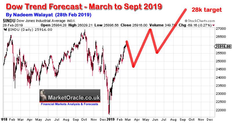 Cryptocurrency market trend prediction