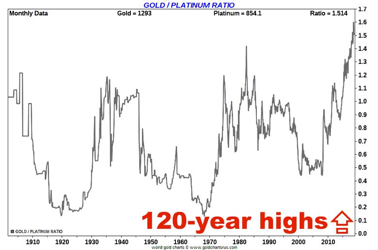 Gold Platinum Price Chart Damba