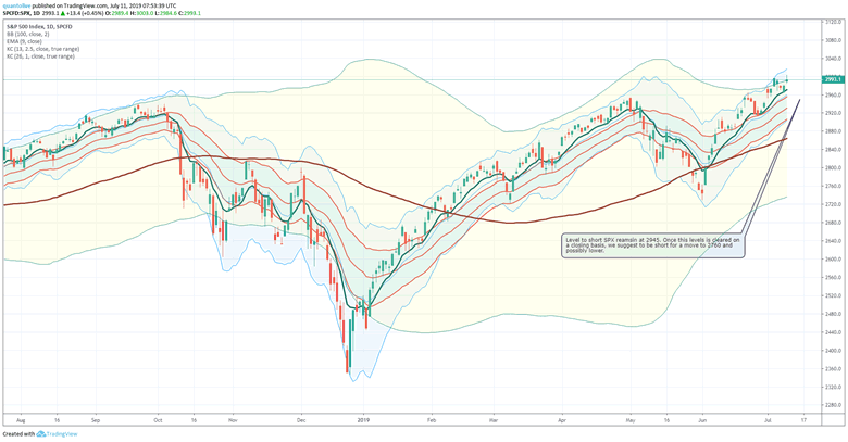 Stock Market Fundamentals are Weakening: 3000 on SPX Means Nothing