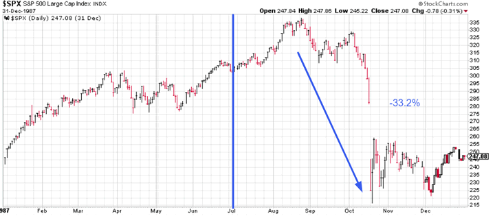 Is the Stock Market About to Crash or Soar? :: The Market Oracle ::