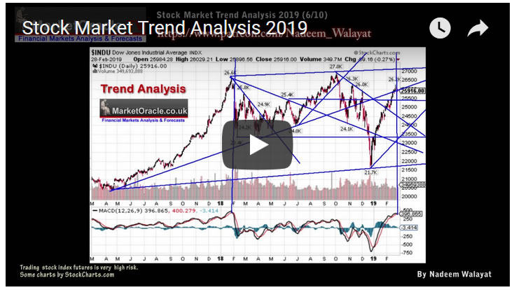 Stock Market Trend Analysis 2019 - Video :: The Market Oracle ::