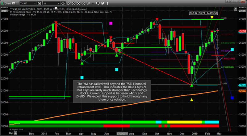 NASDAQ and DOW – Two Spectrum's of the Stock Market :: The
