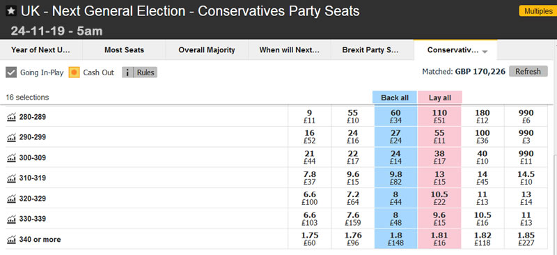 Spread betting uk general elections betting shops legalised uk yahoo