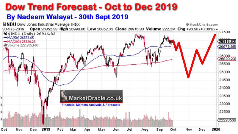 Stock Market Trends 2020.Stock Market Trend Forecast October To December 2019 2 2