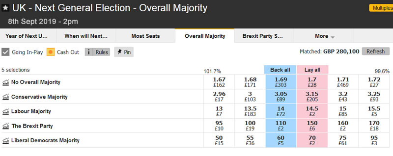 uk general election betting odds