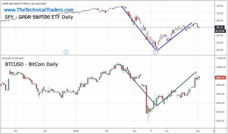 trading cryptocurrencies vs stocks