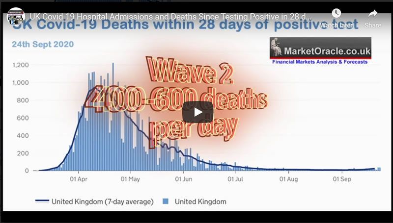 UK Covid-19 Hospital Admissions and Deaths Since Testing Positive in 28 days Analysis