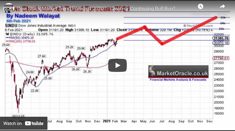 Dow Stock Market Trend Forecast 20201 - Crash or Continuing Bull Run?