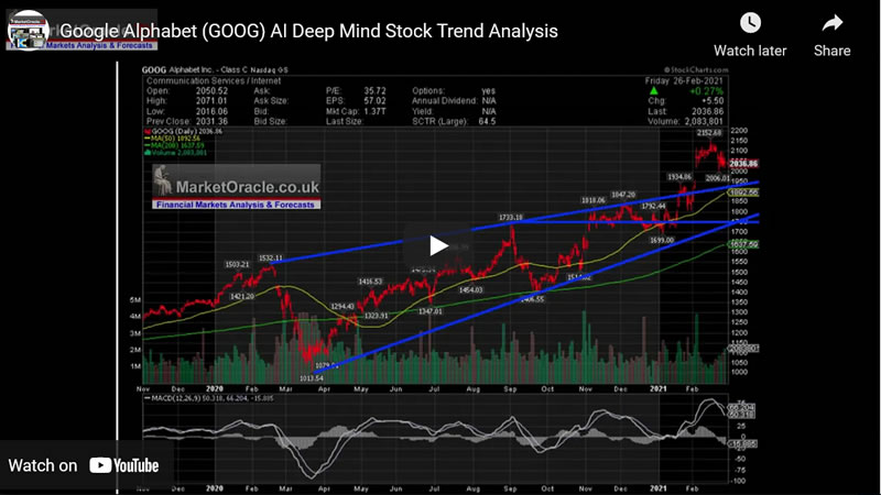 Google Alphabet (GOOG) AI Deep Mind Stock Trend Analysis
