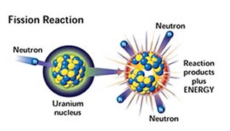 understanding the threat of nuclear energy what happens in a nuclear reaction If they happen to form a compound nucleus, combining the dt into one nucleus, then the nuclear forces slam the nuclei together converting some of this binding energy into kinetic energy 176 mev of nuclear binding energy is changed into kinetic energy.
